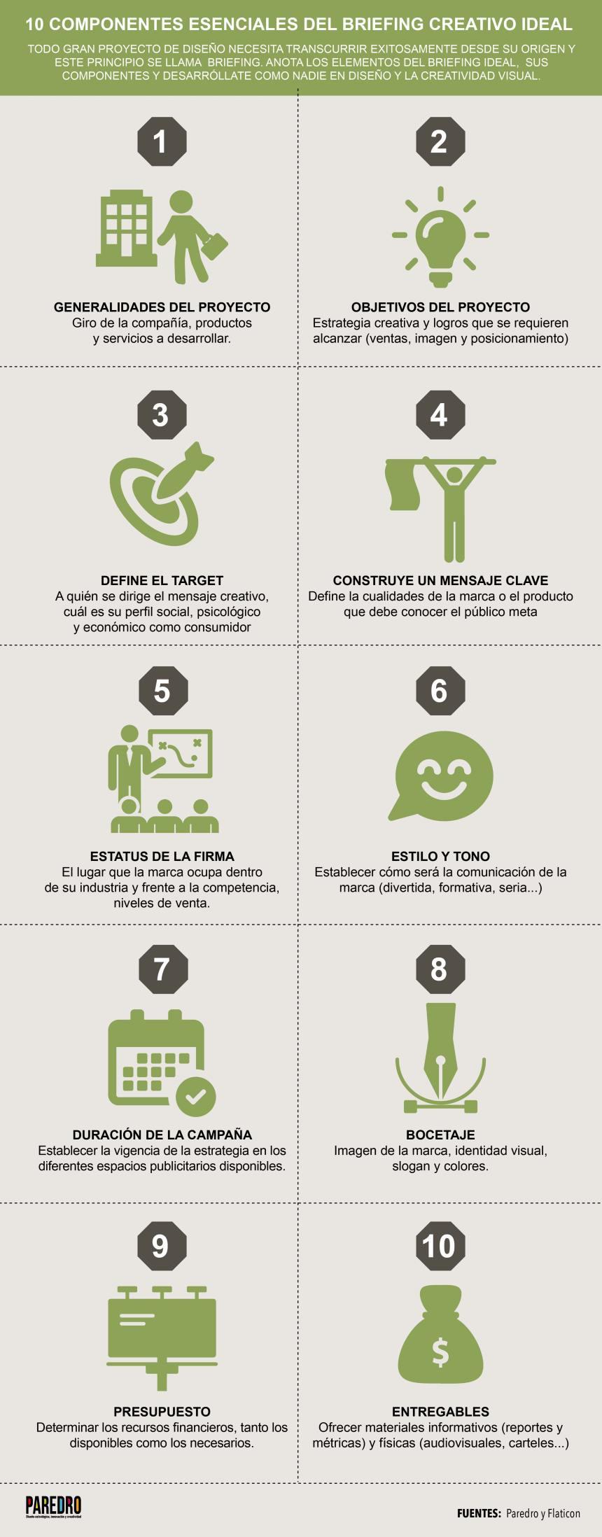 10 componentes esenciales del Briefing creativo ideal
