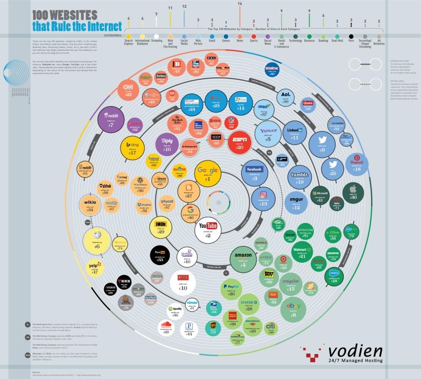Top 100 webs con más tráfico