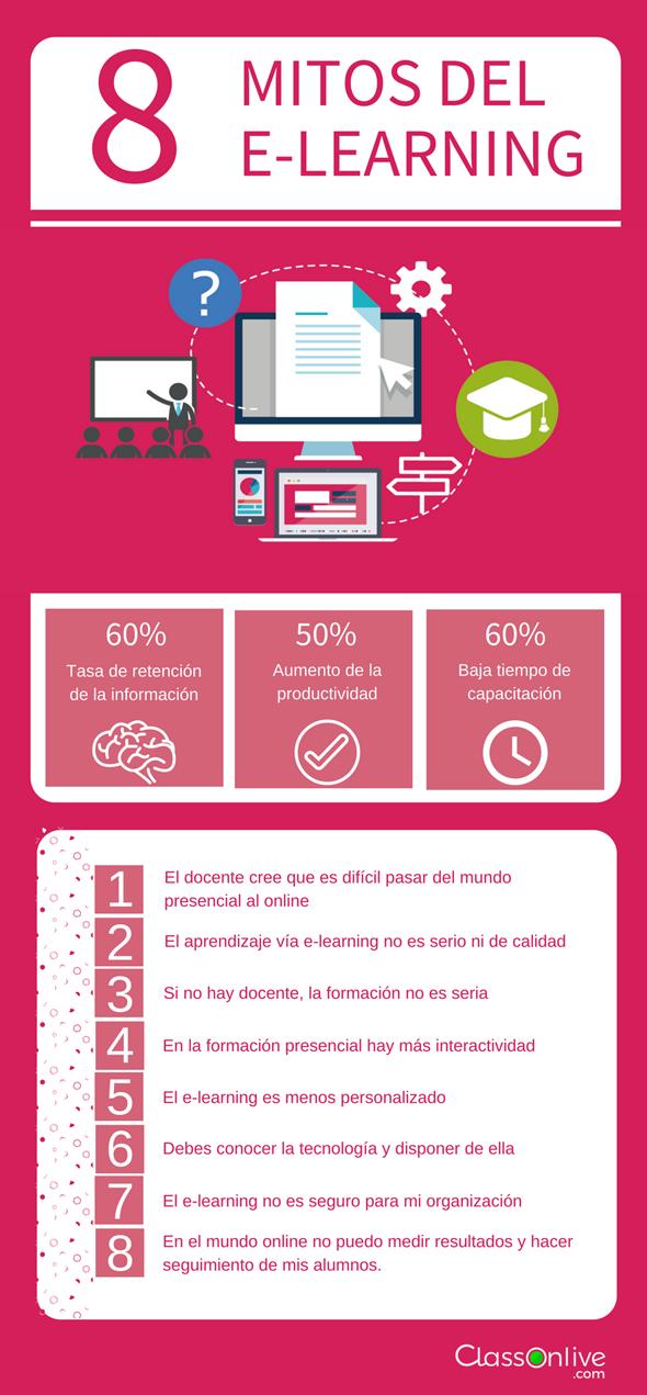 8 mitos del eLearning #infografia