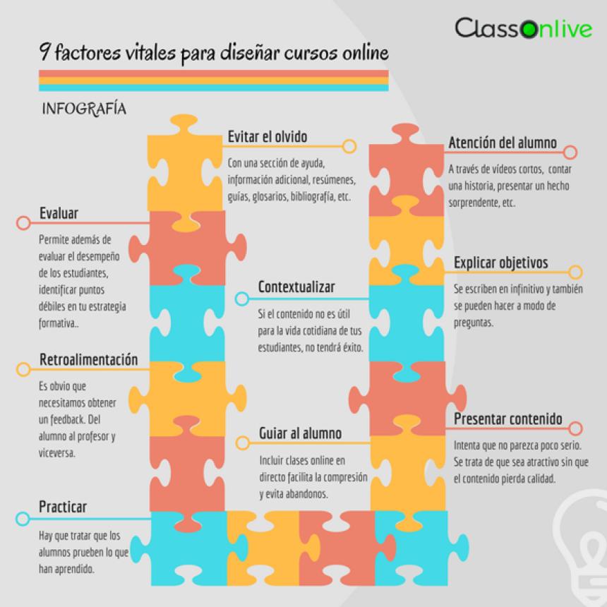 9 factores vitales para diseñar cursos online