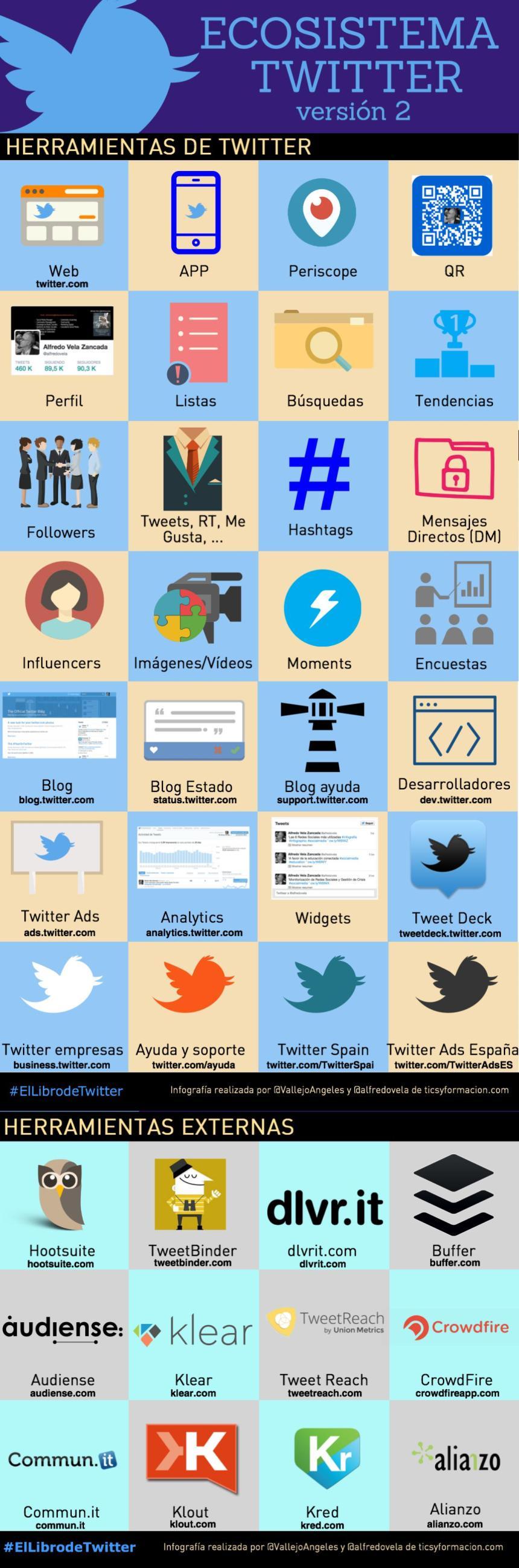 El Ecosistema en Twitter