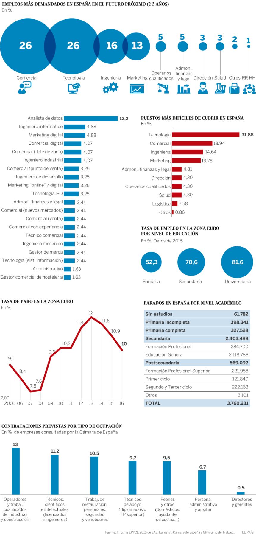 Trabajos más demandados en España en un futuro próximo