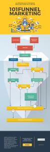 Una infografía sobre Funnel Marketing: sistema que convierte desconocidos en clientes