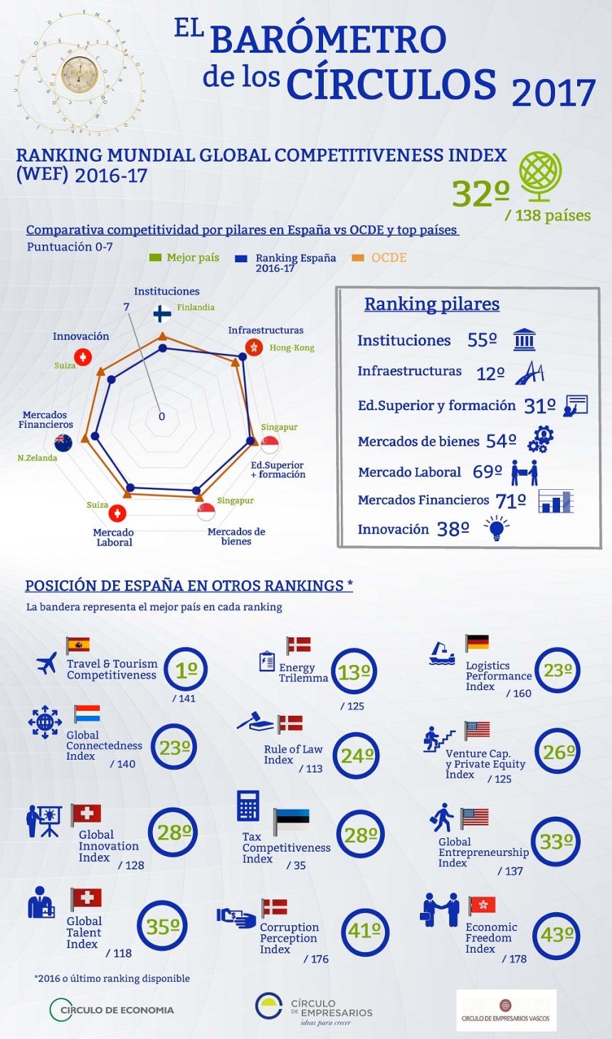 Ranking de España en competitividad (otros rankings)
