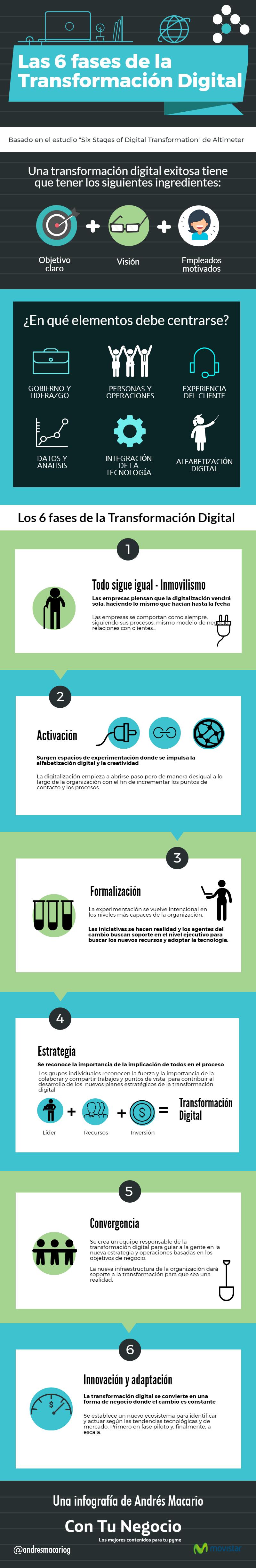 Las seis fases de la transformación digital #infografía.png