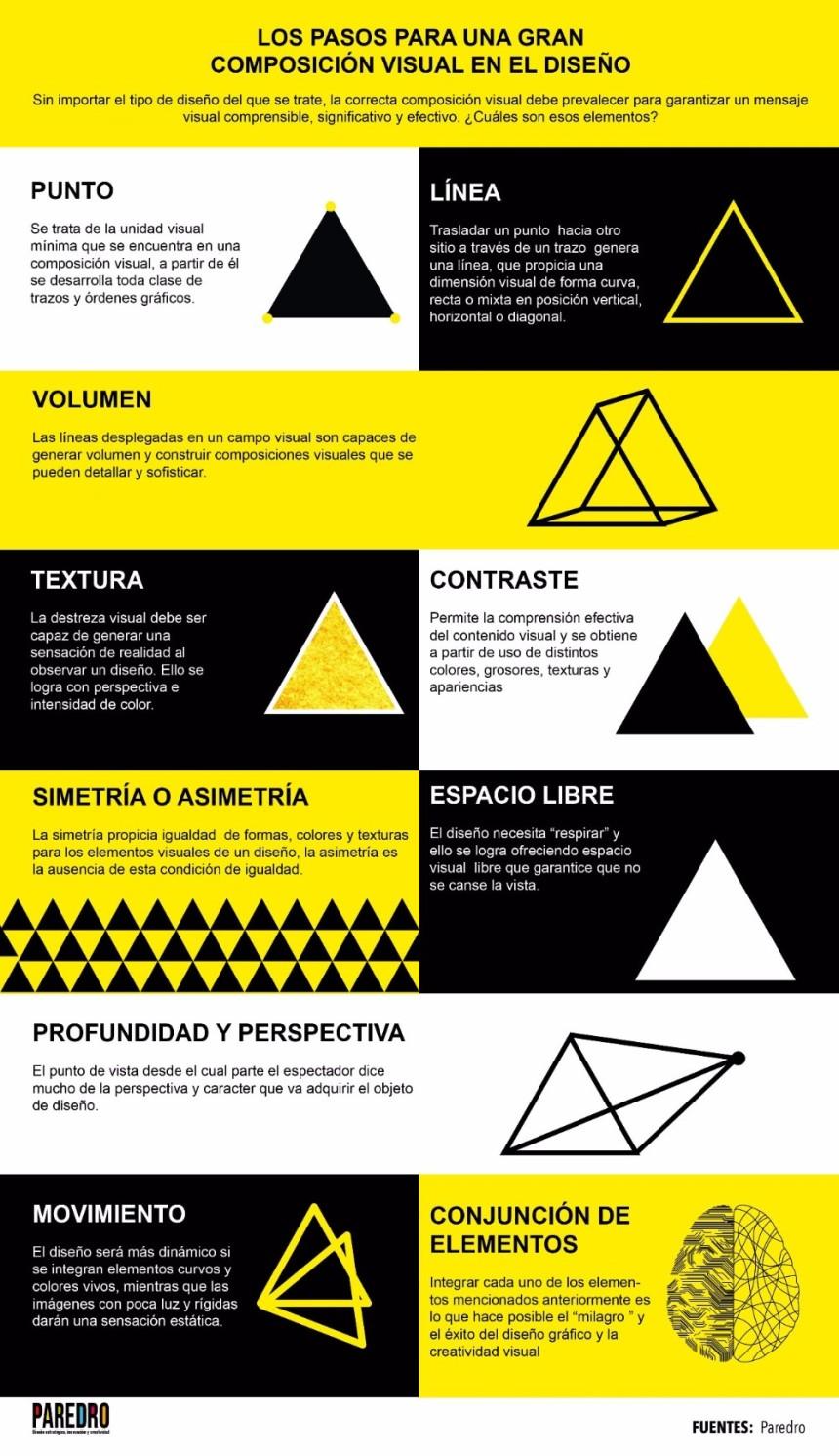 Pasos para una mejor composición visual