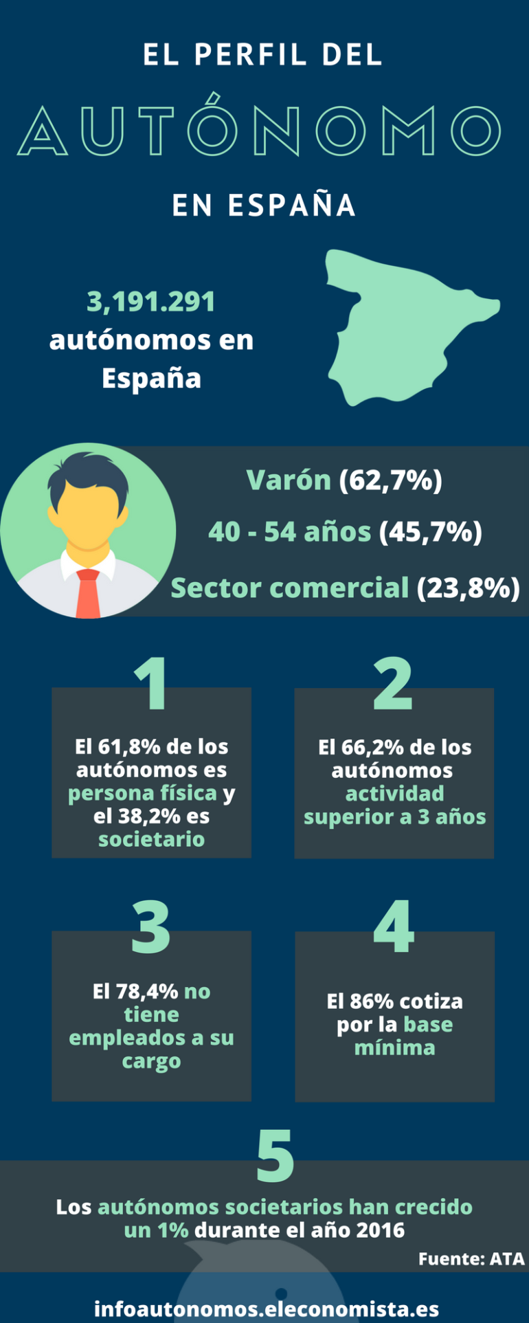Perfil del autónomo en España