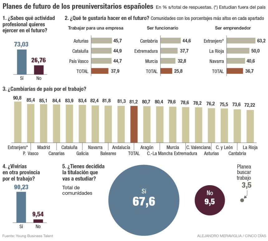 Qué quieren ser los jóvenes preuniversitarios españoles