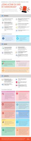 Cómo actuar en casos de emergencias en Redes Sociales