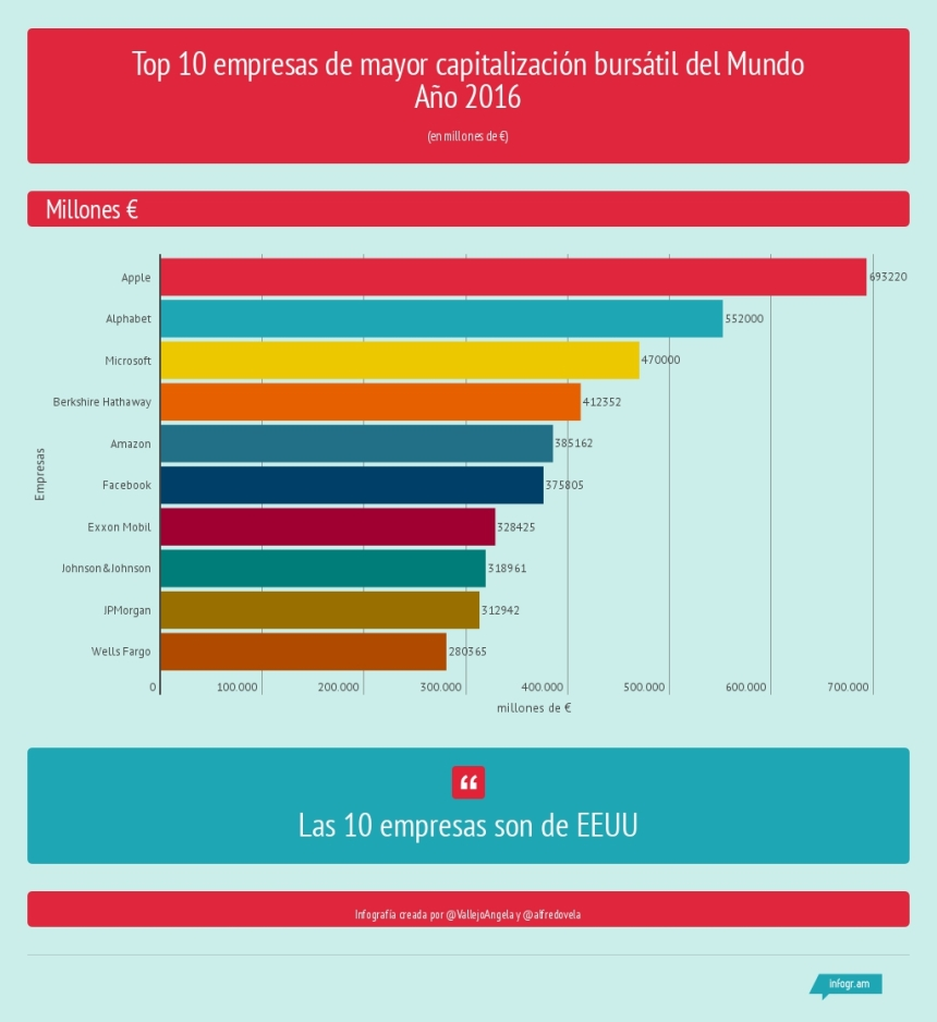 Top 10 empresas de mayor capitalización bursátil del Mundo (2016)