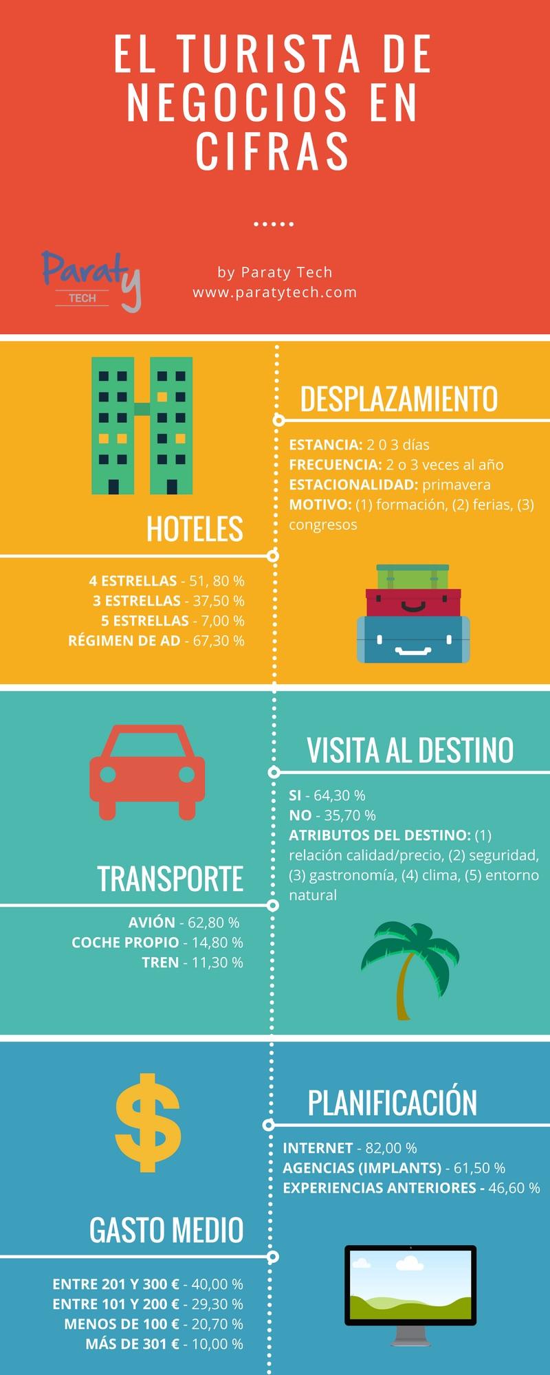 El turista de negocios en cifras