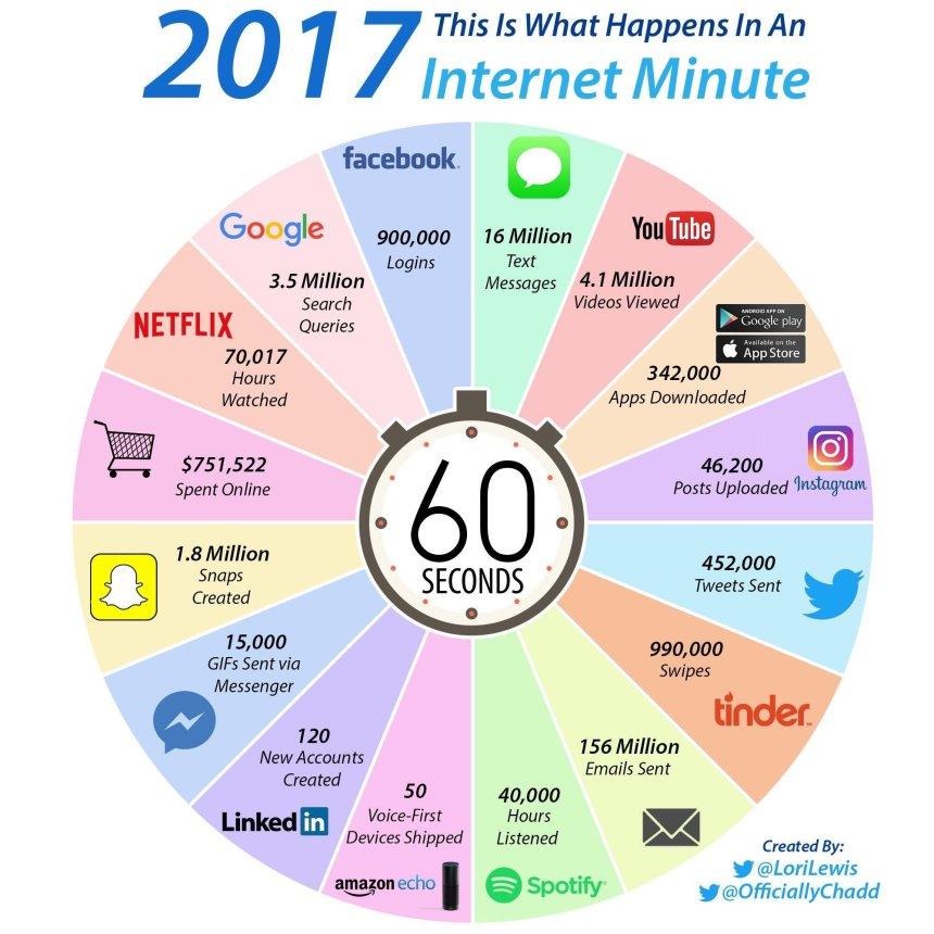 Qué sucede en Internet en un minuto