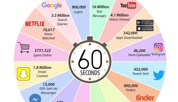 826e169aa7002 Qué sucede en Internet en un minuto  infografia  infographic  socialmedia
