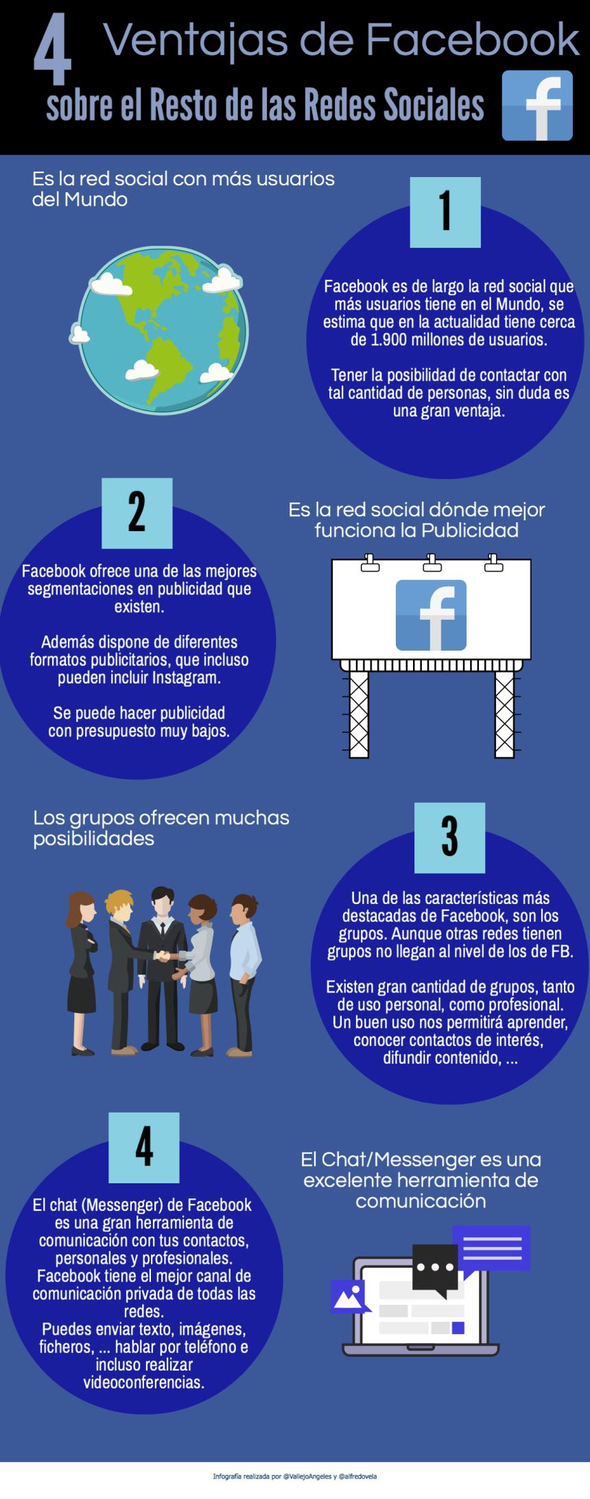Cuatro ventajas de Facebook con otras Redes Sociales