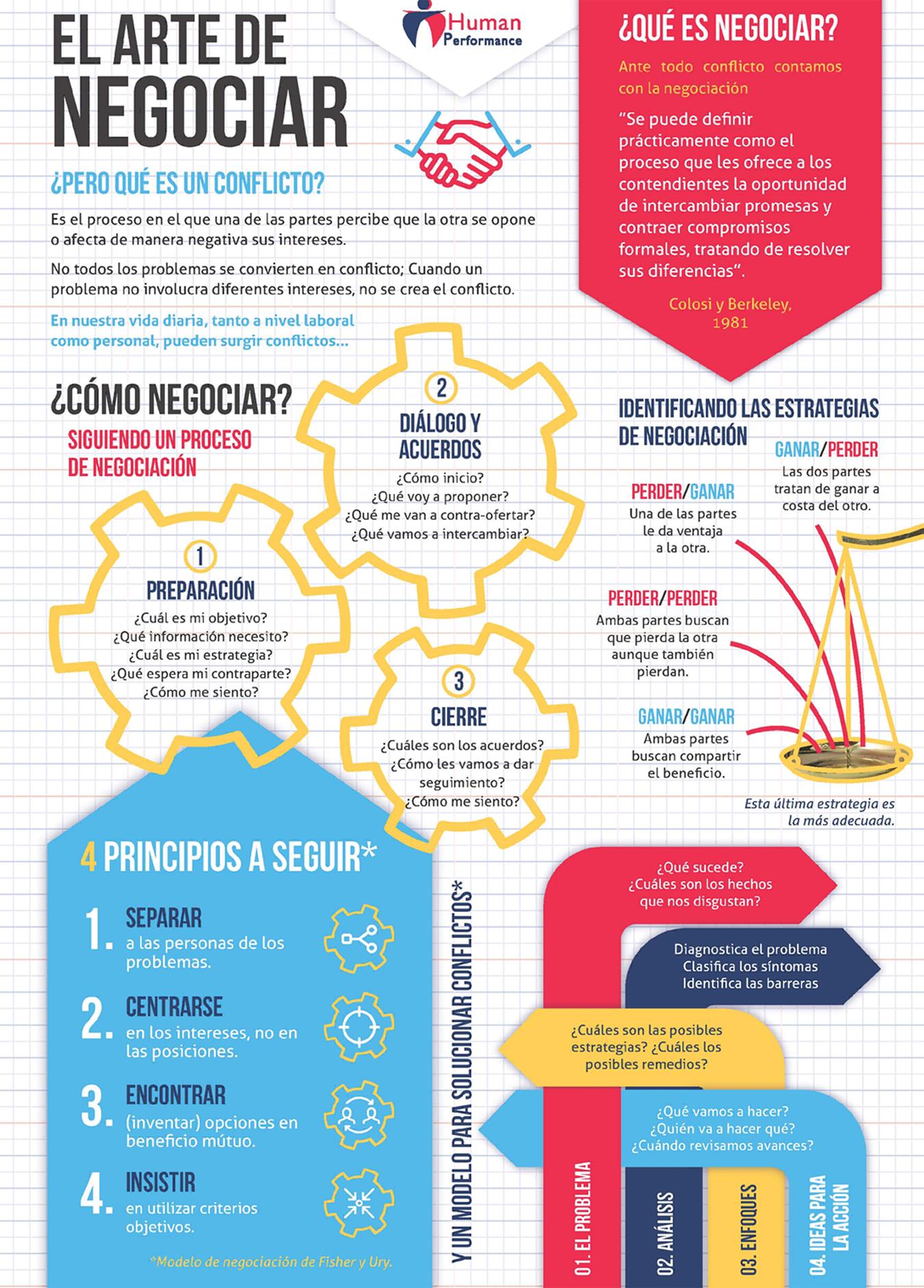 El arte de negociar #infografia #infographic - TICs y ...