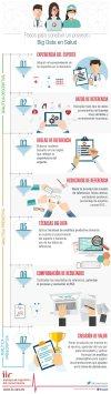 7 Pasos para construir un proyecto Big Data en salud