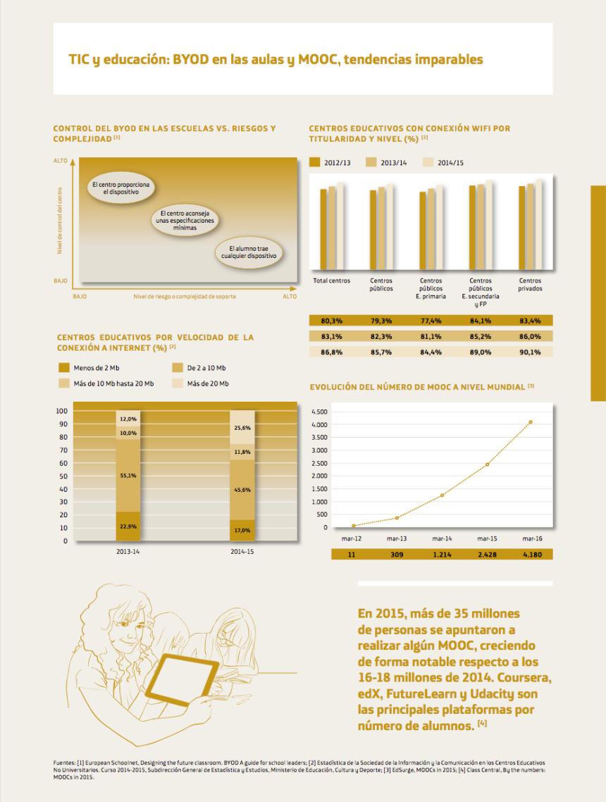 BYOD y MOOC en las aulas