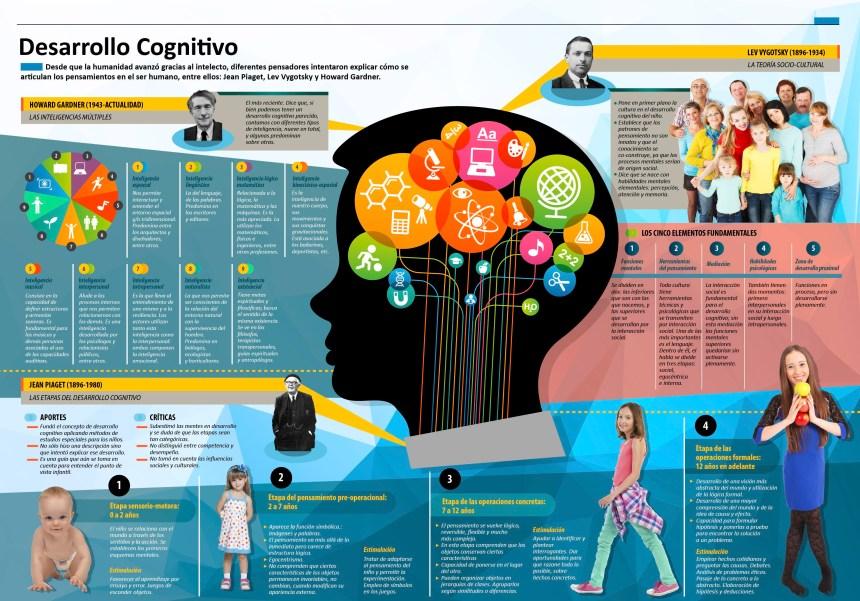 Etapas del Desarrollo Cognitivo