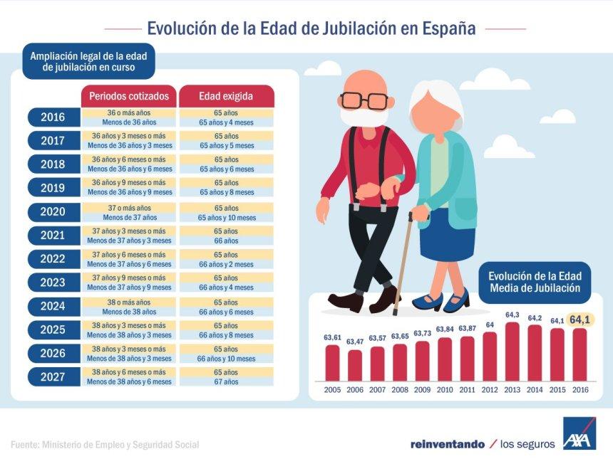 Evolución de la edad de jubilación en España