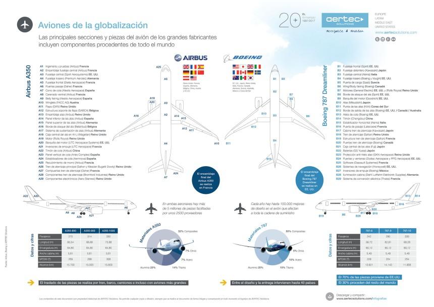 La globalización de las aeronaves