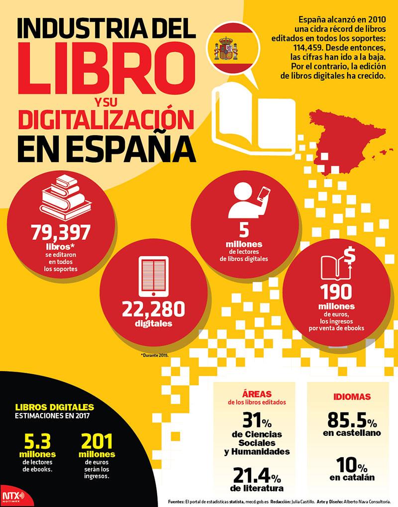 Industria del libro y su digitalización en España