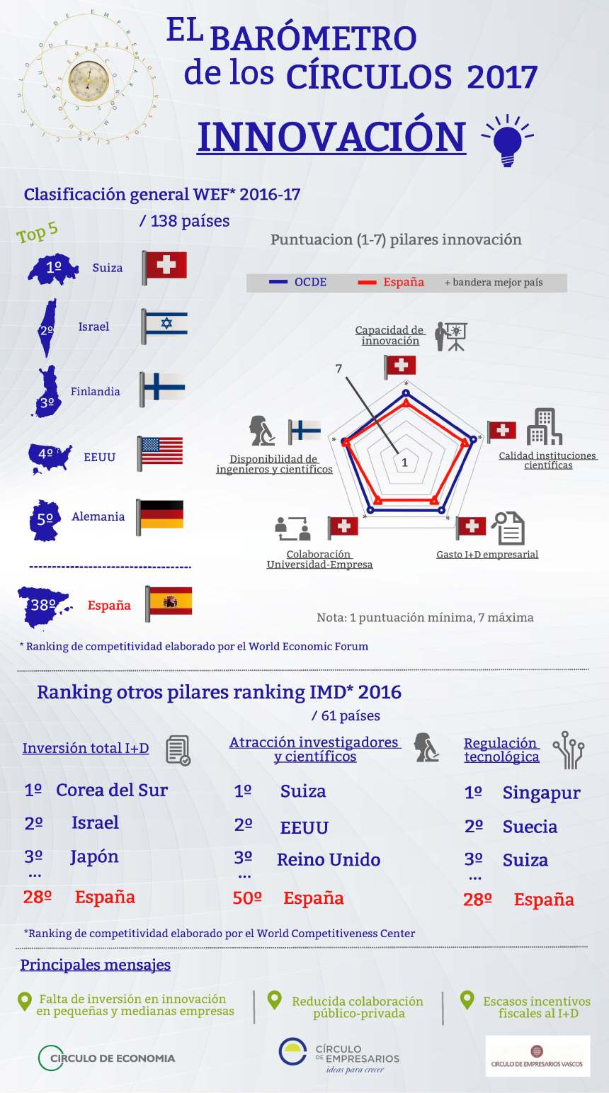 La Innovación en España según el World Economic Forum