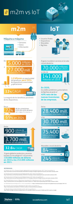 m2m y el IoT en cifras