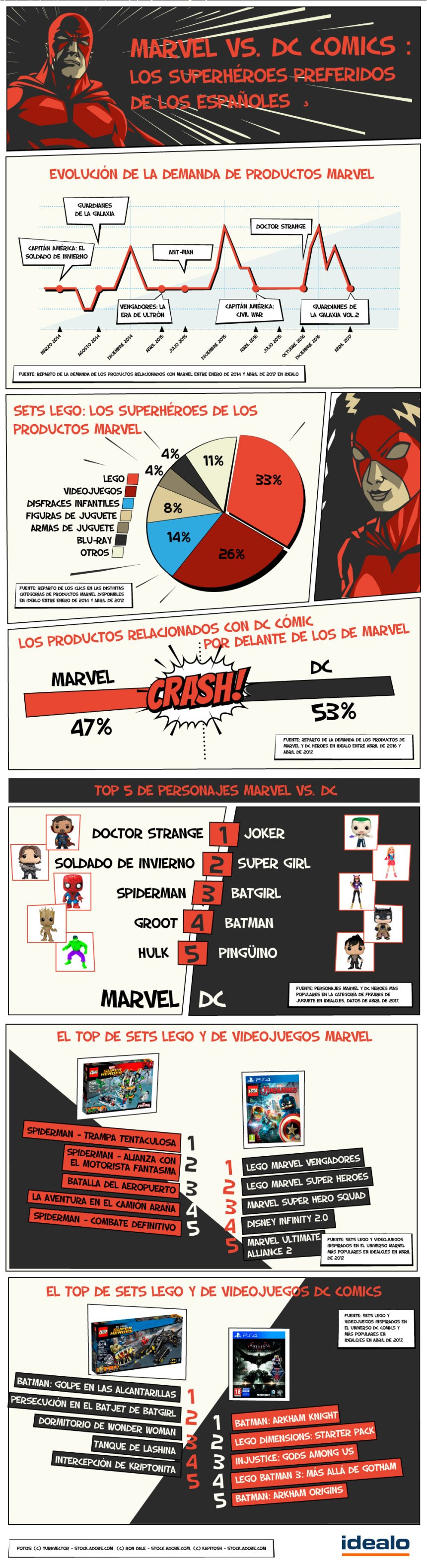Marvel vs DC Comics: la batalla de los superhéroes