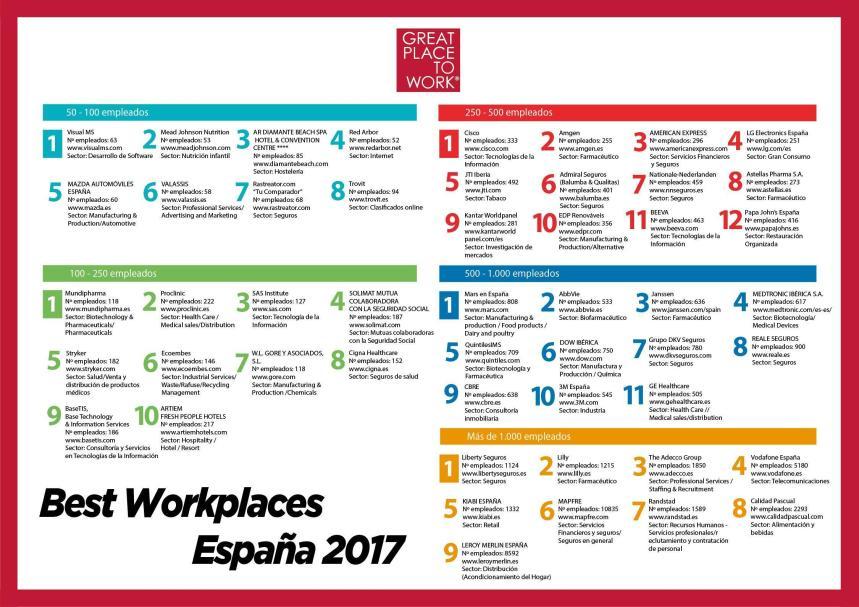 Las mejores empresas para trabajar en espa a infografia - Trabajar en facebook espana ...