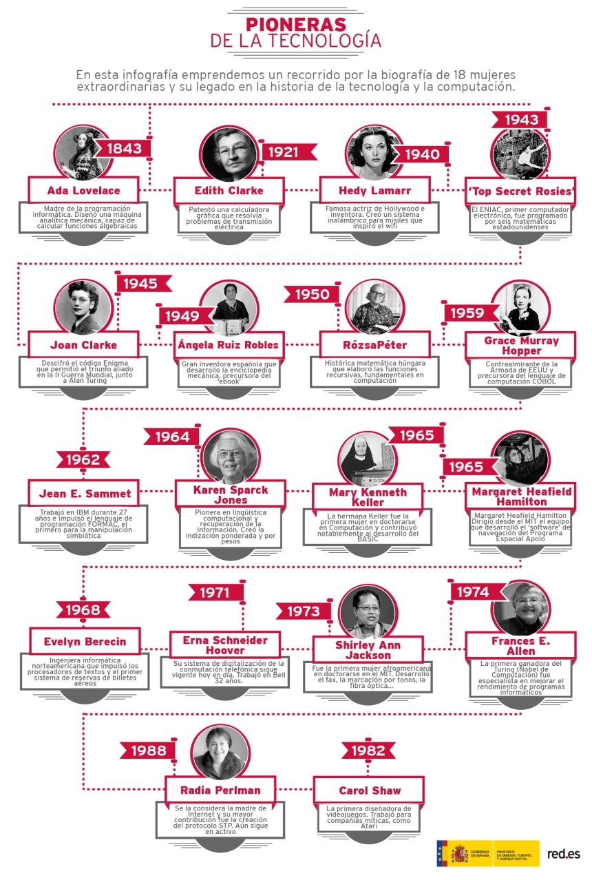 Mujeres pioneras de la tecnología