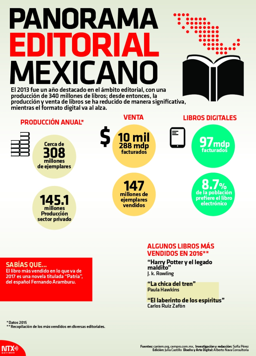 Panorama editorial en México