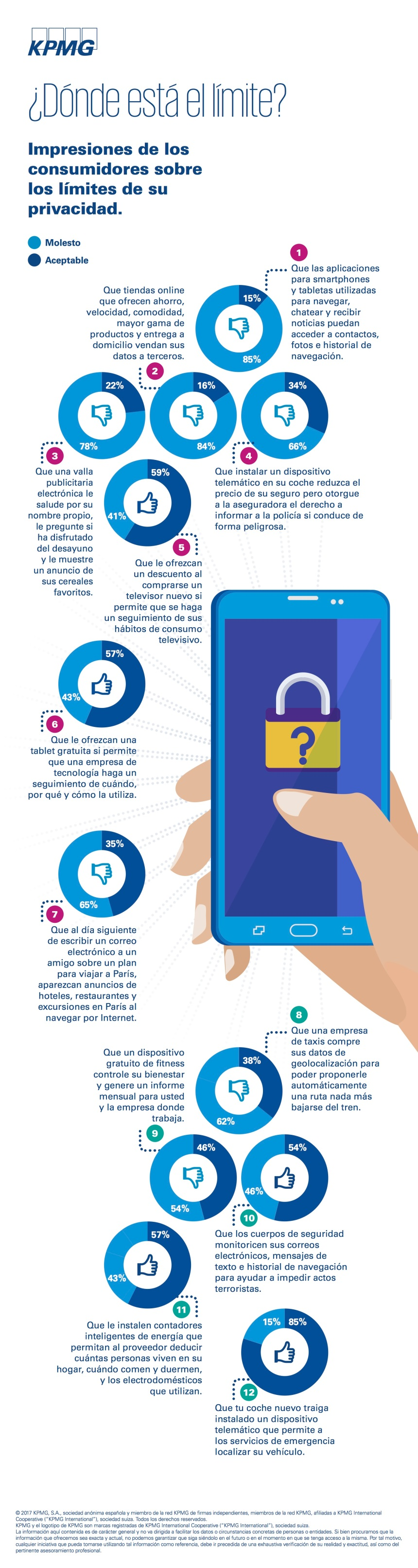 Privacidad: qué piensan los consumidores