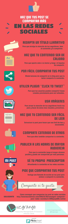 Cómo hacer que tus post se compartan más en las Redes Sociales