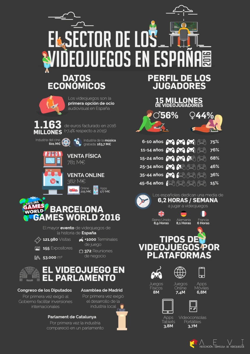El sector de los videojuegos en España
