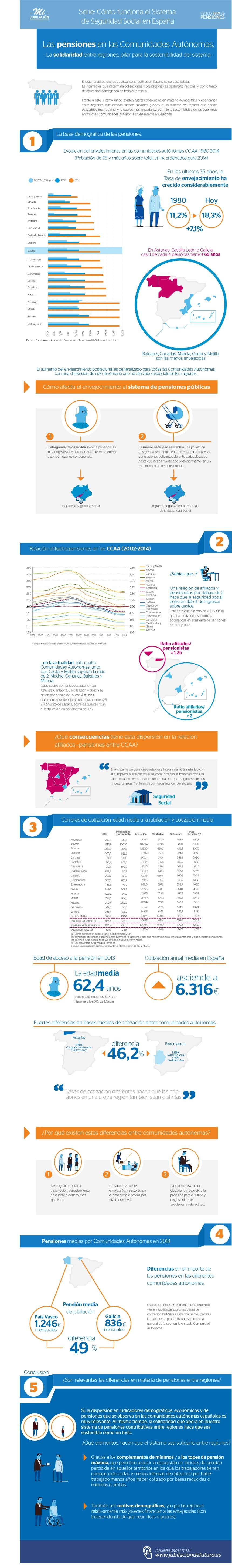 Cómo funciona el sistema de Seguridad Social en España
