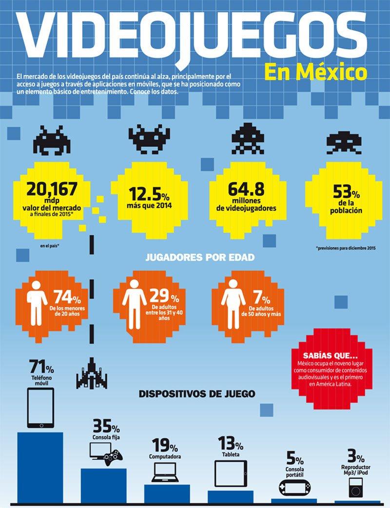 Videojuegos en México