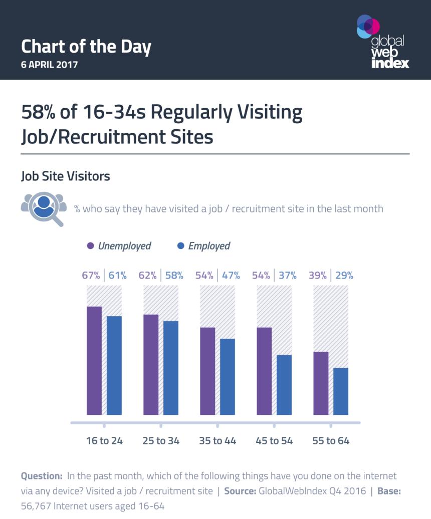 vCuánto se visitan las webs de empleo en el Mundo