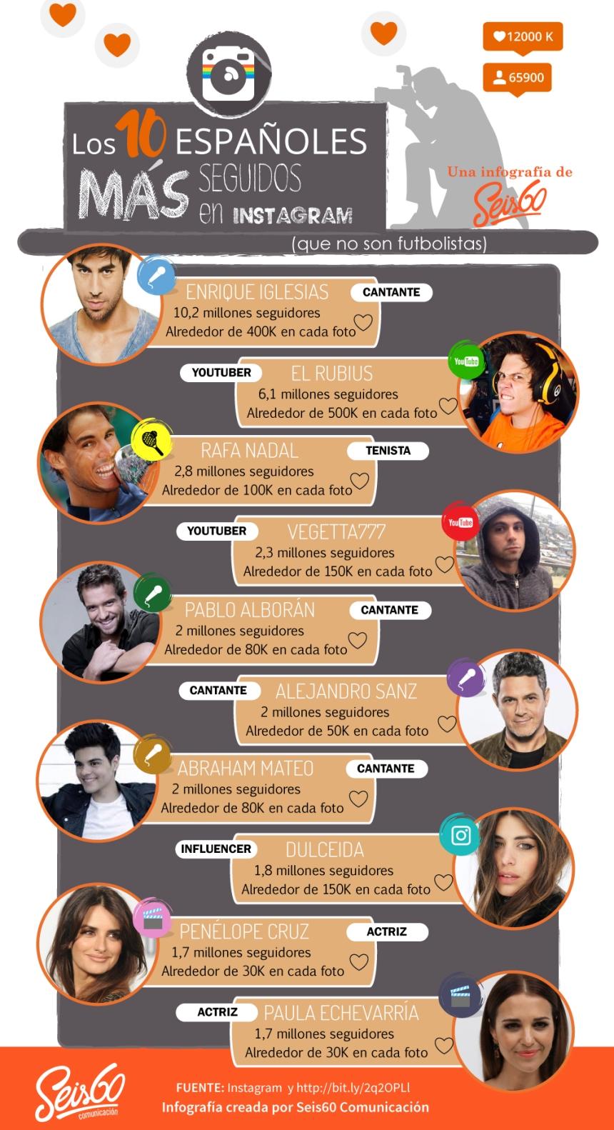 10 españoles más seguidos en Instagram (no futbolistas)