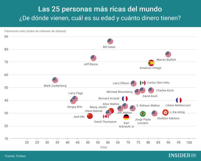 25 personas más ricas del Mundo