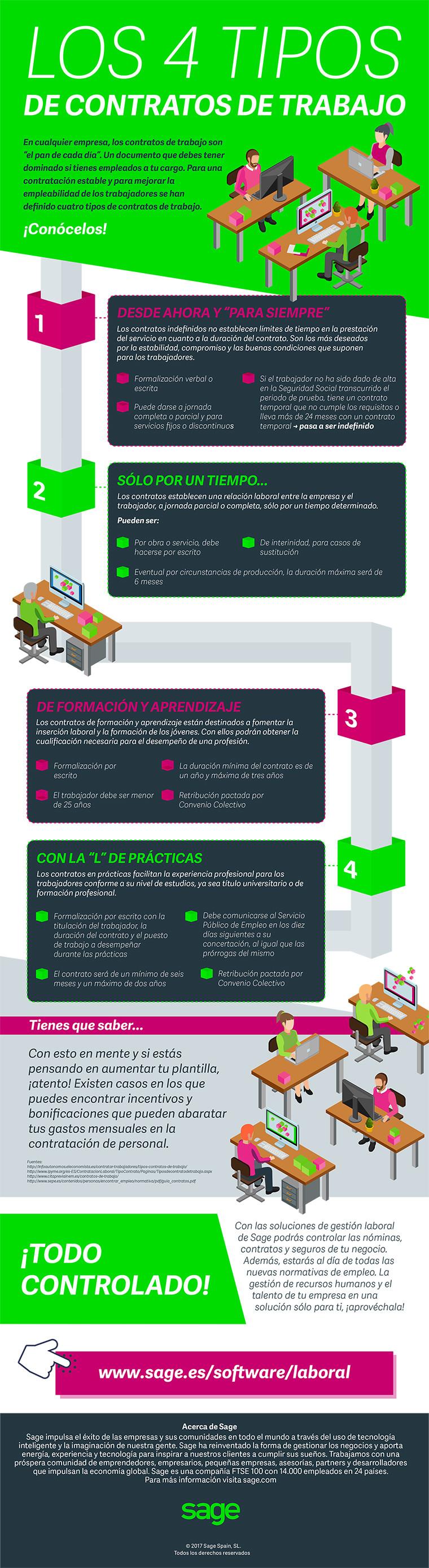 4 tipos de contratos de trabajo (España)