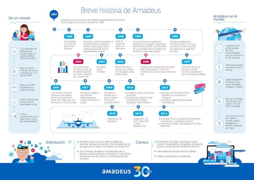 30 primeros años de Amadeus