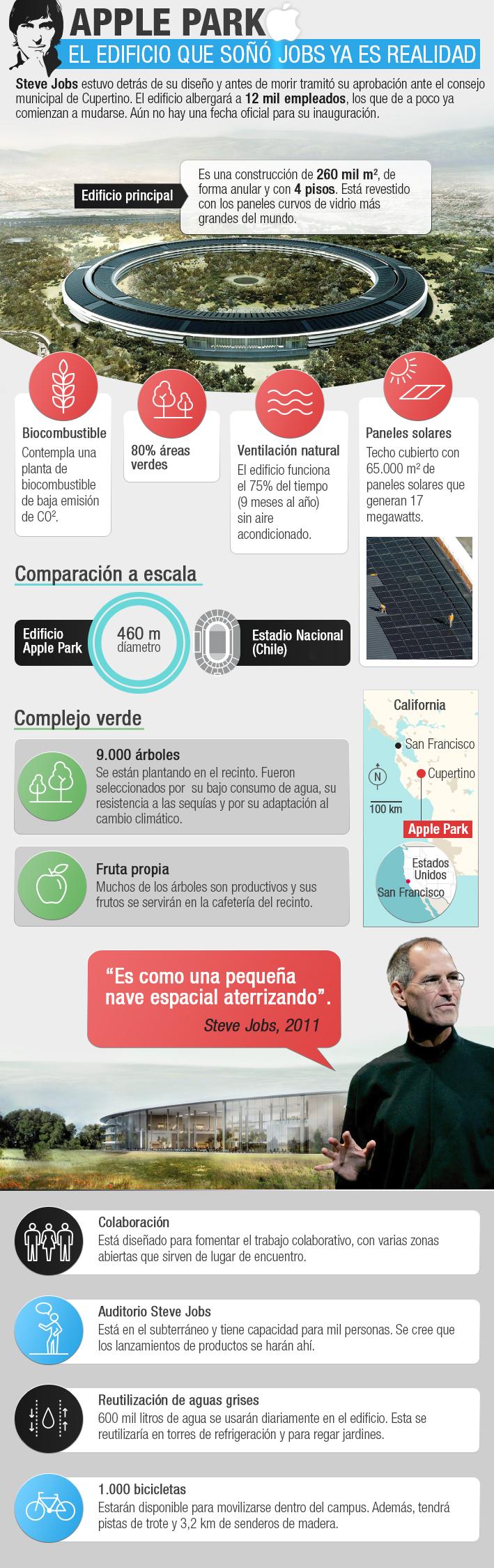 Apple Park: el último sueño de Steve Jobs