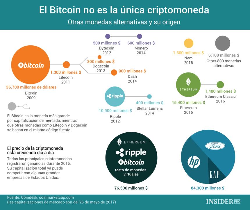 El Bitcoin no es la única criptomoneda