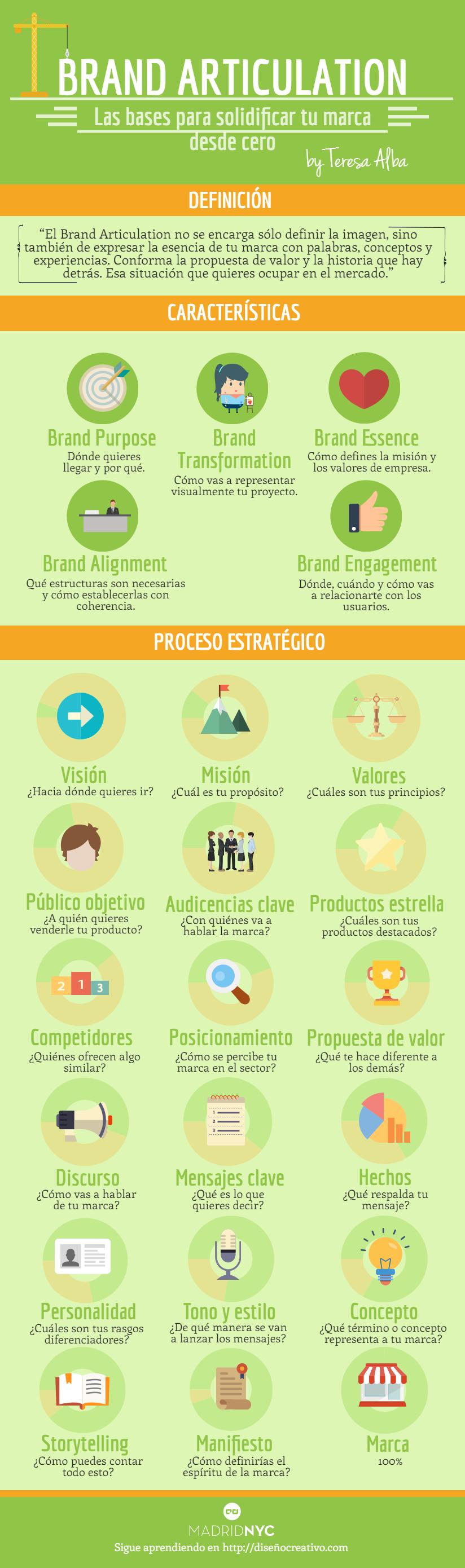 Brand Articulation: Las bases para solidificar tu marca desde cero