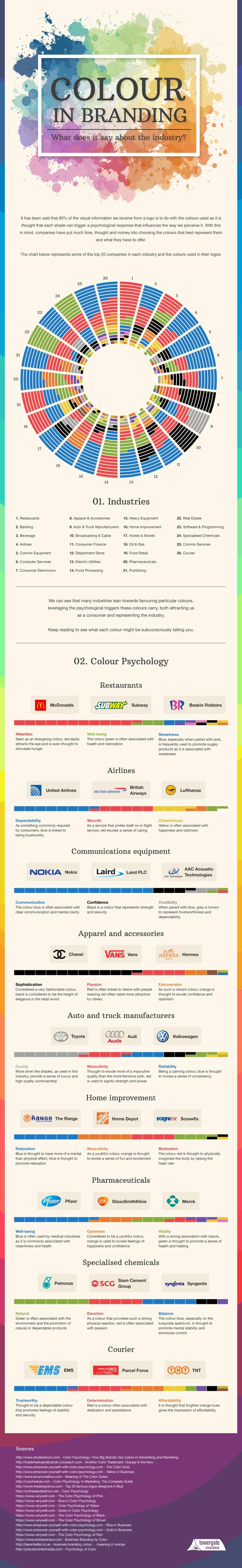 La importancia del color en el Branding