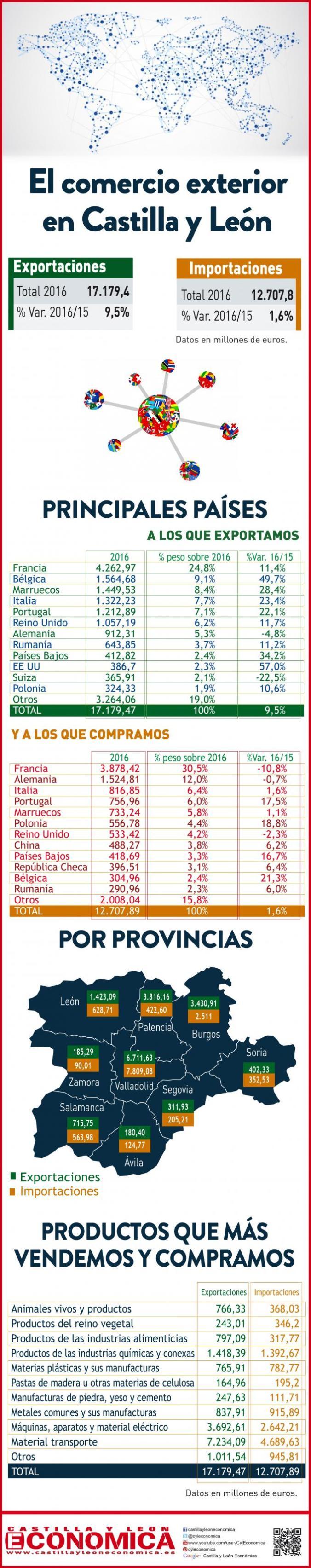 Comercio exterior en Castilla y León