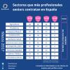 Sectores que más profesionales senior contratan en España