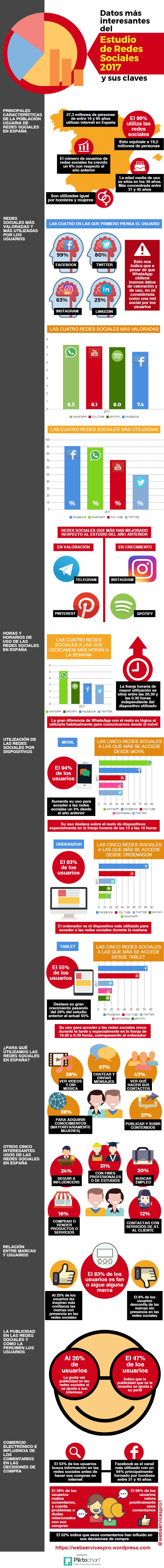 Datos interesantes sobre Redes Sociales en España
