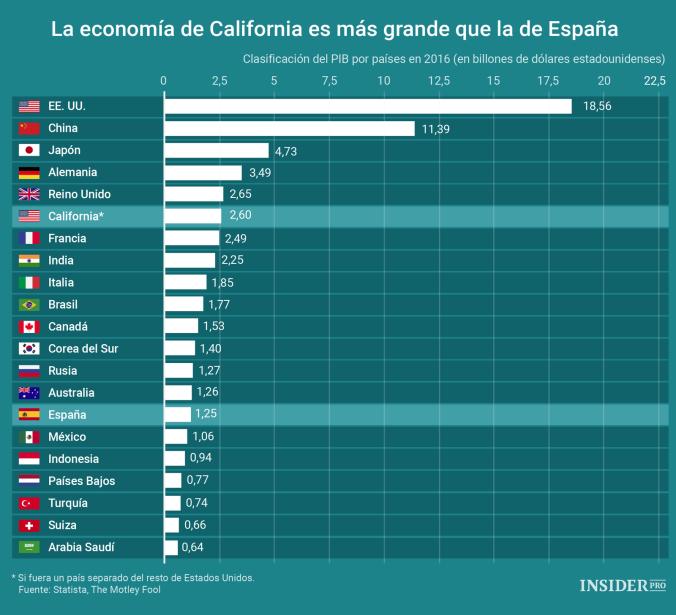 Las economías más importantes del Mundo