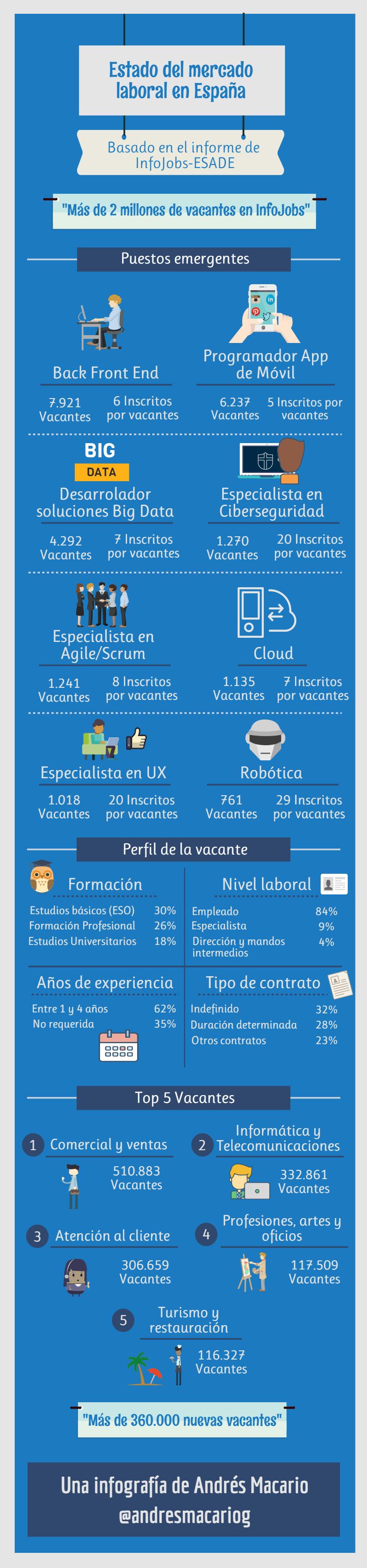 Estado del mercado laboral en España- Infografía Andr´es Macario.png